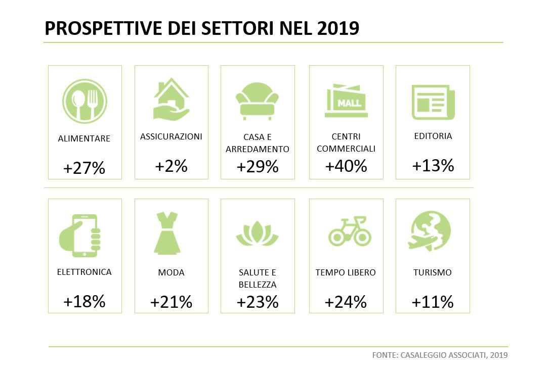 Prospettive 2019 settori e-commerce in Italia